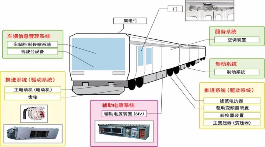铁路机车IGBT模块解决方案